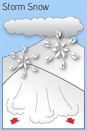 Avy Problem 1 Storm Snow